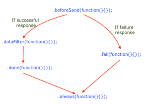 jQuery Ajax Call back function flow