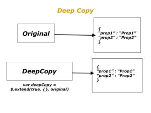 Deep Copy