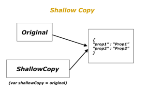 Shallow Copy in Javascript.